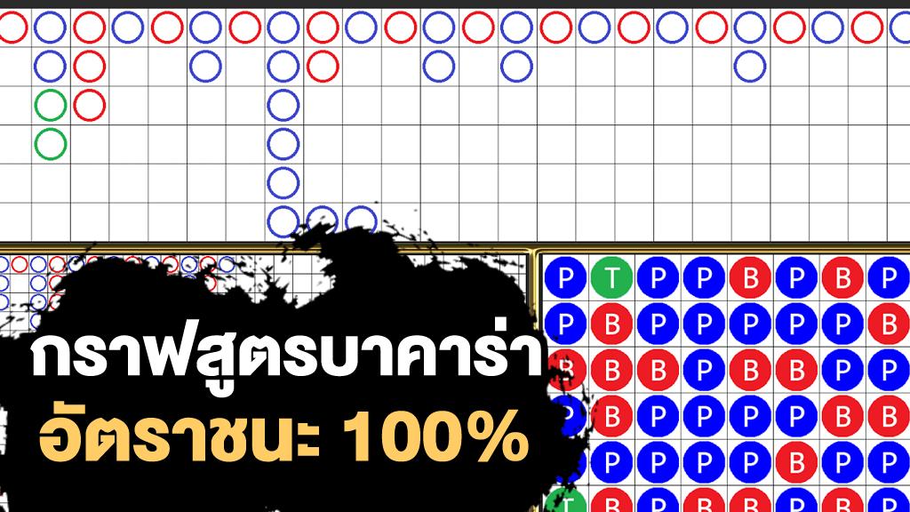กราฟสูตรบาคาร่า อ่านอย่างไรวิธีการใช้กราฟ เพิ่มโอกาสชนะ 100%